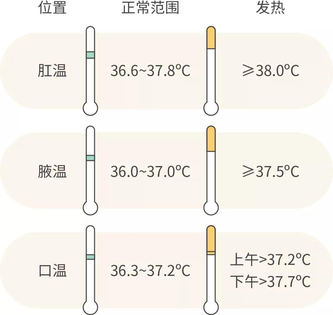 37℃ 生理前